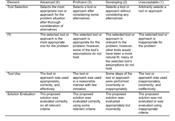 Table 2: Rubric for Learning Outcome 1:  Apply quality management tools, improve processes, and design systems.